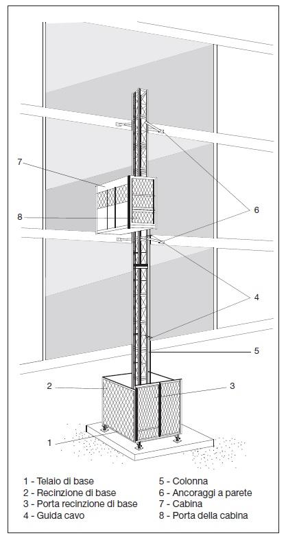 ascensori di cantiere